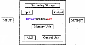 Chapter 19 Computers in Accounting and Computerised Accounting System 3