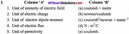 MP Board 12th Physics Chapter 1 Electric Charges and Fields Important Questions - 1