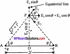 MP Board 12th Physics Chapter 1 Electric Charges and Fields Important Questions - 22