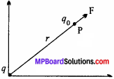 MP Board 12th Physics Chapter 1 Electric Charges and Fields Important Questions - 31
