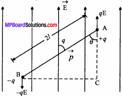 MP Board 12th Physics Chapter 1 Electric Charges and Fields Important Questions - 32
