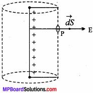 MP Board 12th Physics Chapter 1 Electric Charges and Fields Important Questions - 40