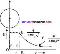 MP Board 12th Physics Chapter 1 Electric Charges and Fields Important Questions - 50