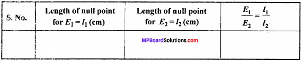MP Board 12th Physics Important Questions Chapter 3 Current Electricity - 19