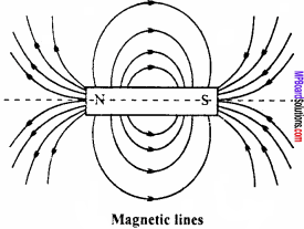 MP Board 12th Physics Important Questions Chapter 5 Magnetism and Matter 10