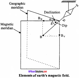 MP Board 12th Physics Important Questions Chapter 5 Magnetism and Matter 18
