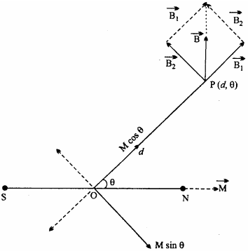 MP Board 12th Physics Important Questions Chapter 5 Magnetism and Matter 21