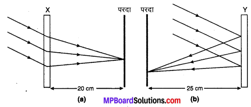MP Board Class 10th Science Solutions Chapter 10 प्रकाश-परावर्तन तथा अपवर्तन 14