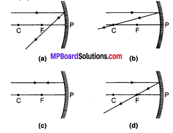 MP Board Class 10th Science Solutions Chapter 10 प्रकाश-परावर्तन तथा अपवर्तन 25
