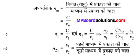 MP Board Class 10th Science Solutions Chapter 10 प्रकाश-परावर्तन तथा अपवर्तन 36