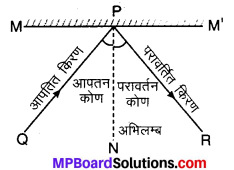 MP Board Class 10th Science Solutions Chapter 10 प्रकाश-परावर्तन तथा अपवर्तन 39