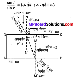 MP Board Class 10th Science Solutions Chapter 10 प्रकाश-परावर्तन तथा अपवर्तन 40