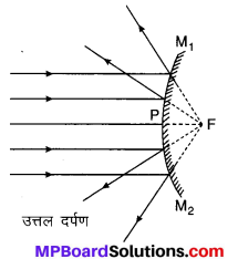 MP Board Class 10th Science Solutions Chapter 10 प्रकाश-परावर्तन तथा अपवर्तन 42