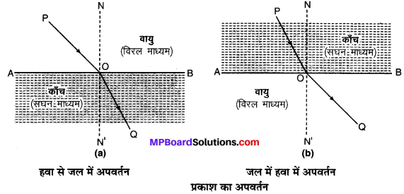MP Board Class 10th Science Solutions Chapter 10 प्रकाश-परावर्तन तथा अपवर्तन 46