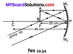 MP Board Class 10th Science Solutions Chapter 10 प्रकाश-परावर्तन तथा अपवर्तन 51