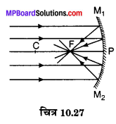 MP Board Class 10th Science Solutions Chapter 10 प्रकाश-परावर्तन तथा अपवर्तन 55
