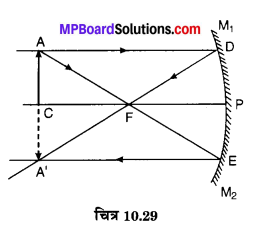 MP Board Class 10th Science Solutions Chapter 10 प्रकाश-परावर्तन तथा अपवर्तन 57