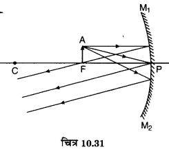 MP Board Class 10th Science Solutions Chapter 10 प्रकाश-परावर्तन तथा अपवर्तन 59