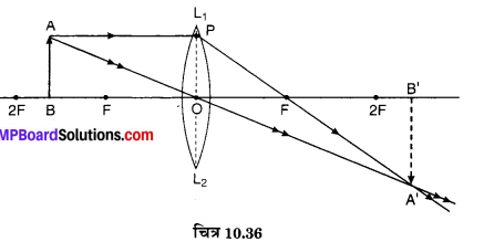 MP Board Class 10th Science Solutions Chapter 10 प्रकाश-परावर्तन तथा अपवर्तन 64