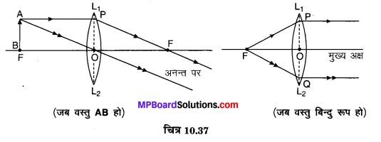 MP Board Class 10th Science Solutions Chapter 10 प्रकाश-परावर्तन तथा अपवर्तन 65