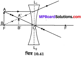 MP Board Class 10th Science Solutions Chapter 10 प्रकाश-परावर्तन तथा अपवर्तन 69