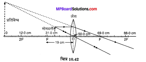 MP Board Class 10th Science Solutions Chapter 10 प्रकाश-परावर्तन तथा अपवर्तन 70