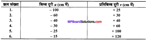 MP Board Class 10th Science Solutions Chapter 10 प्रकाश-परावर्तन तथा अपवर्तन 73