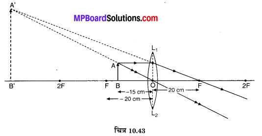 MP Board Class 10th Science Solutions Chapter 10 प्रकाश-परावर्तन तथा अपवर्तन 74