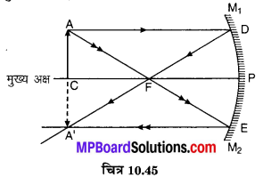 MP Board Class 10th Science Solutions Chapter 10 प्रकाश-परावर्तन तथा अपवर्तन 77