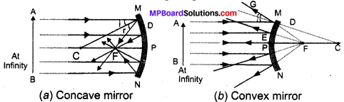 Mp Board Solution Class 10 Light Reflection and Refraction