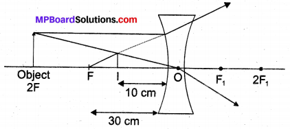 Chapter 10 Class 10 Science Light Reflection and Refraction