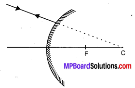 MP Board Class 10th Science Solutions Chapter 10 Light Reflection and Refraction 17