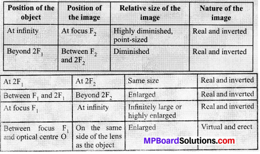 MP Board Class 10th Science Solutions Chapter 10 Light Reflection and Refraction 28