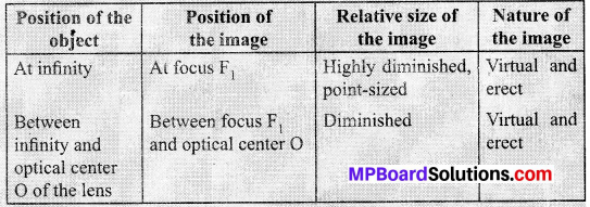 MP Board Class 10th Science Solutions Chapter 10 Light Reflection and Refraction 29
