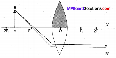 Class 10th Mp Board Solution Light Reflection and Refraction