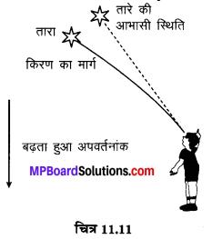 MP Board Class 10th Science Solutions Chapter 11 मानव नेत्र एवं रंगबिरंगा संसार 18
