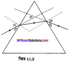 MP Board Class 10th Science Solutions Chapter 11 मानव नेत्र एवं रंगबिरंगा संसार 7