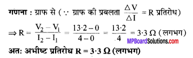 MP Board Class 10th Science Solutions Chapter 12 विद्युत 10