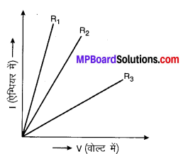 MP Board Class 10th Science Solutions Chapter 12 विद्युत 29