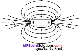 MP Board Class 10th Science Solutions Chapter 13 विद्युत धारा का चुम्बकीय प्रभाव 1