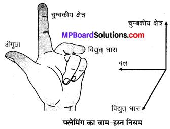 MP Board Class 10th Science Solutions Chapter 13 विद्युत धारा का चुम्बकीय प्रभाव 3