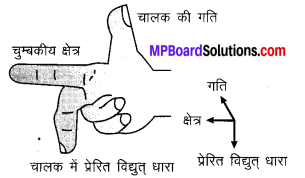 MP Board Class 10th Science Solutions Chapter 13 विद्युत धारा का चुम्बकीय प्रभाव 6