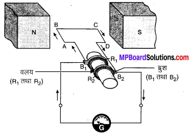MP Board Class 10th Science Solutions Chapter 13 विद्युत धारा का चुम्बकीय प्रभाव 7