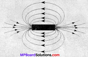 MP Board Class 10th Science Solutions Chapter 13 Magnetic Effects of Electric Current 20