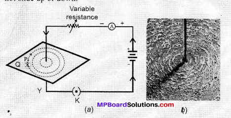 MP Board Class 10th Science Solutions Chapter 13 Magnetic Effects of Electric Current 22