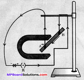 MP Board Class 10th Science Solutions Chapter 13 Magnetic Effects of Electric Current 24