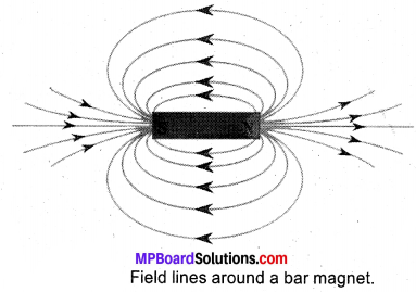 MP Board Class 10th Science Solutions Chapter 13 Magnetic Effects of Electric Current 9