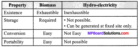 MP Board Class 10th Science Solutions Chapter 14 Sources of Energy 2