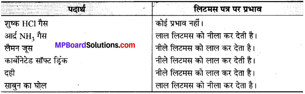 MP Board Class 10th Science Solutions Chapter 2 अम्ल, क्षारक एवं लवण 11