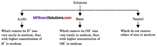 MP Board Class 10th Science Solutions Chapter 2 Acids, Bases and Salts 11